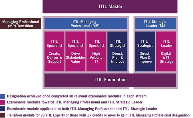 ITIL 4 Certification Sceme